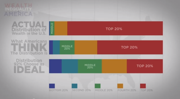 Here's the essential graphic from the video.  It shows how people perceive America's wealth distribution, how they think it should be, and what it actually is.